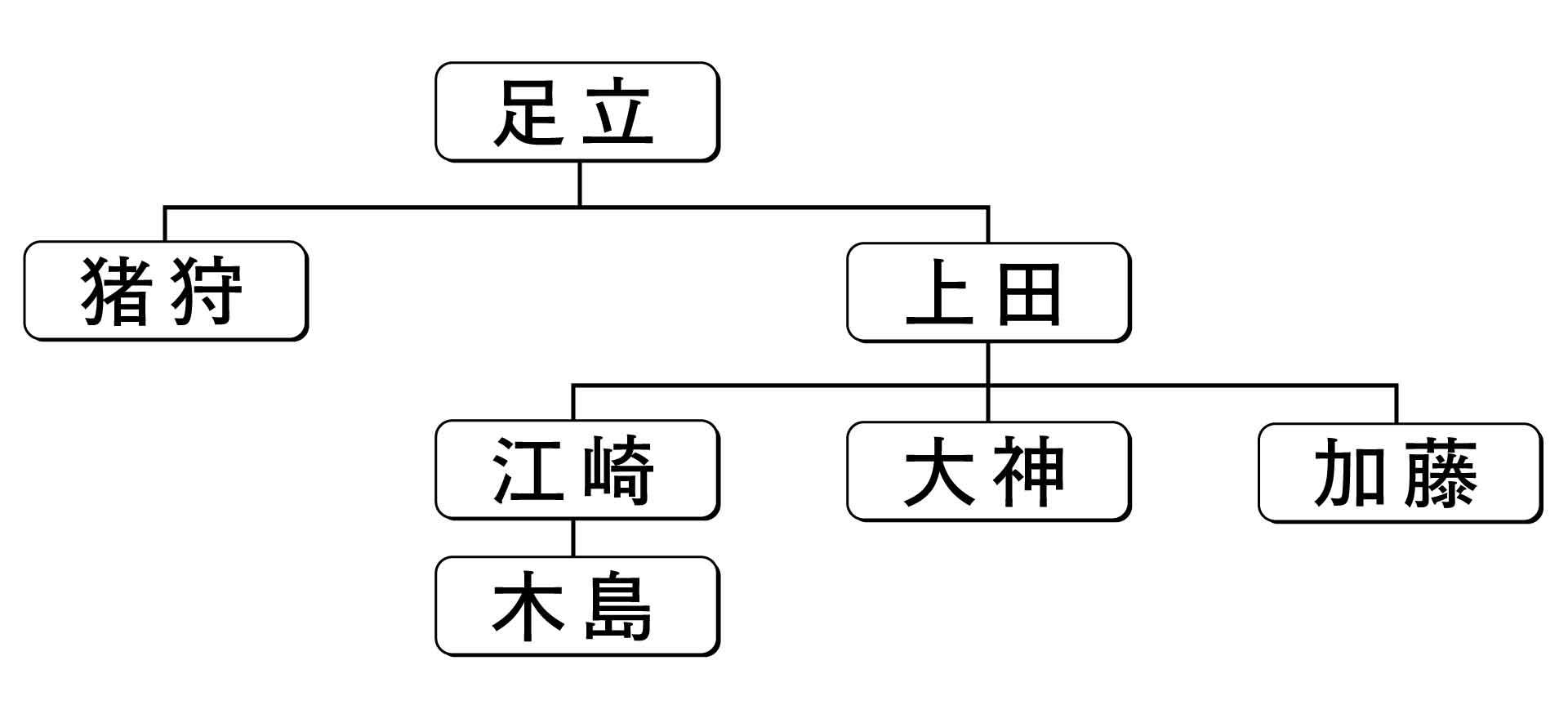 非循環グラフの一種である組織図