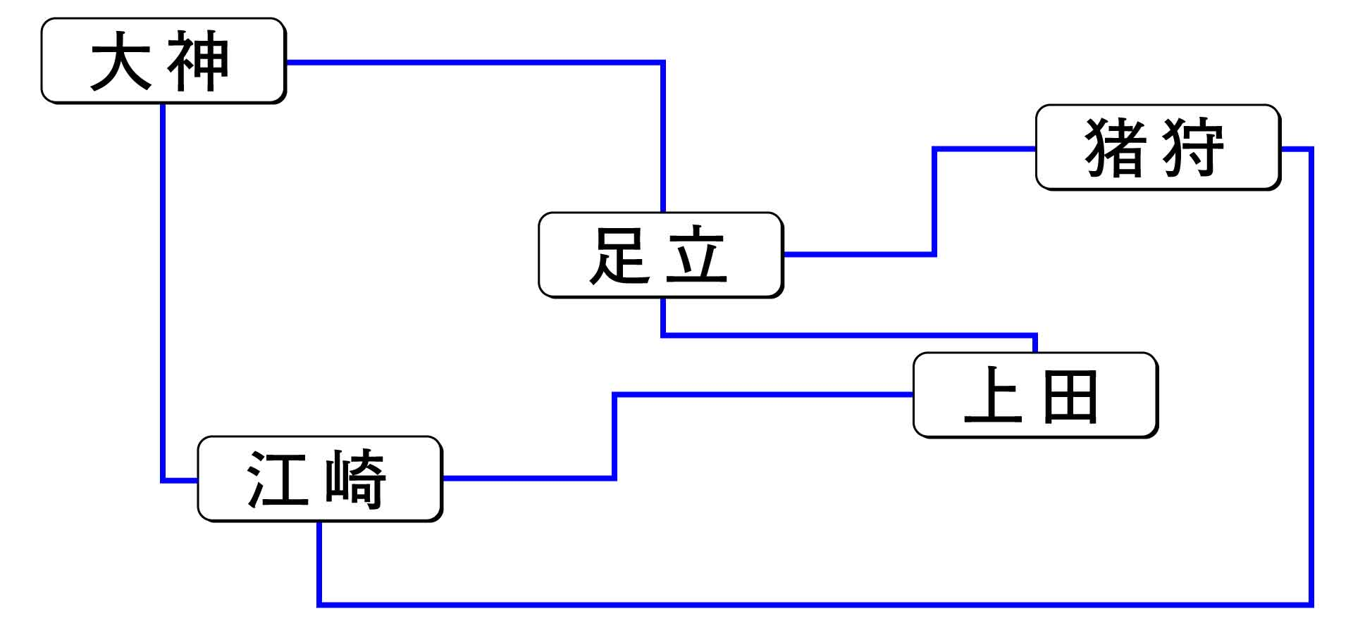 循環グラフの一種であるSNSの人間関係
