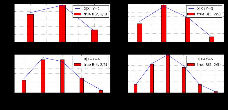 二項分布従うかどうかのシミュレーション結果