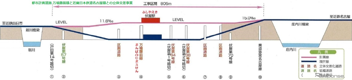 伏屋高架化縦断図 - レスポンス 2017.8.28 1375-315