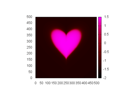 A heart mark drawn by Paraiso and Gnuplot