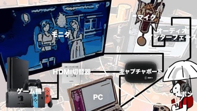配信機材の接続