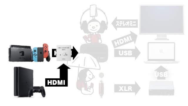 ゲーム機をボタン一つで切り替えるために