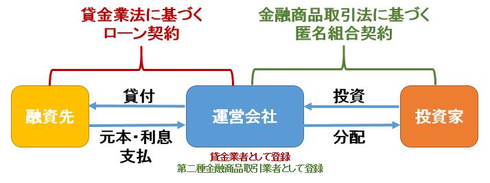 Social lending scheme in Japan