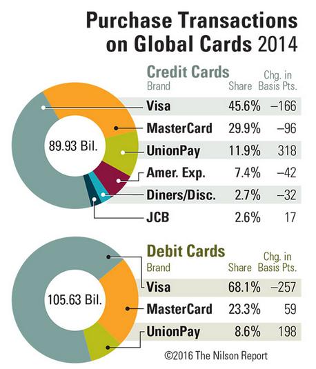 Creditcard share