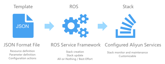 Resource Orchestration Service