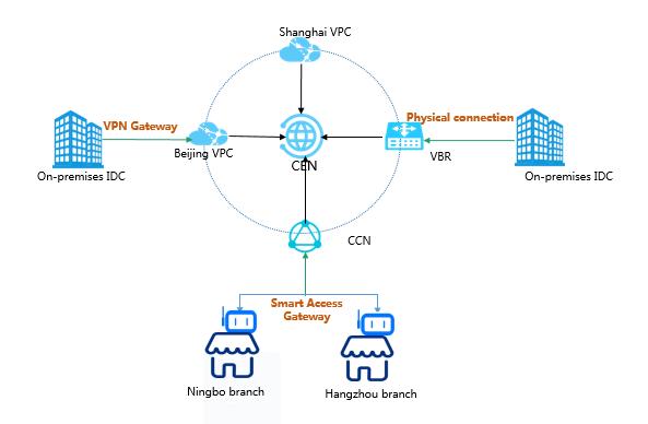 オンプレミスのデータセンターへの VPC の接続