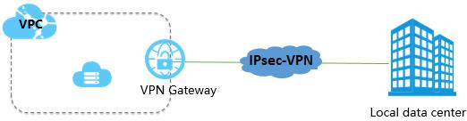 サイト間接続