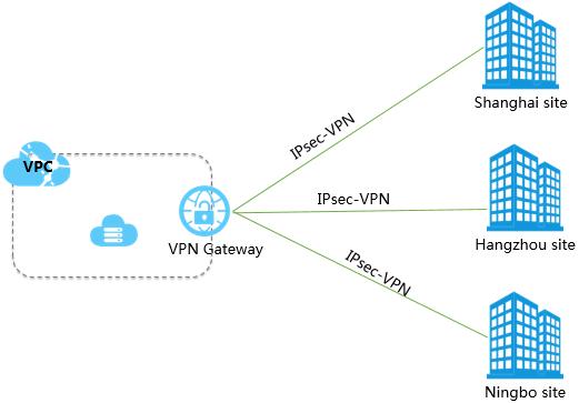 複数サイト接続