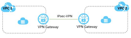 VPC 間接続