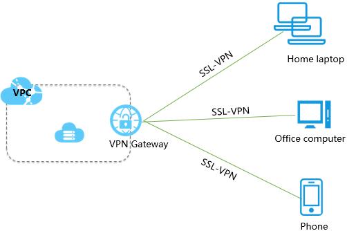 ポイント対サイト接続