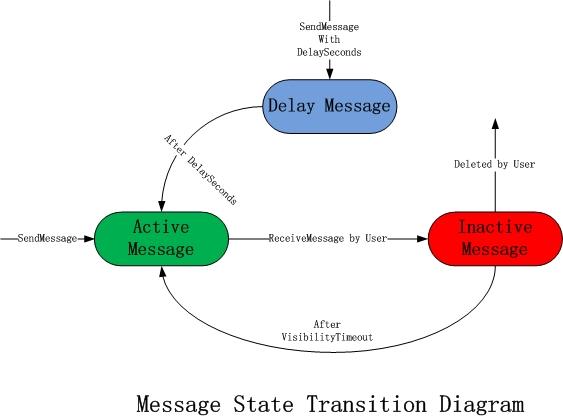 メッセージのステータス