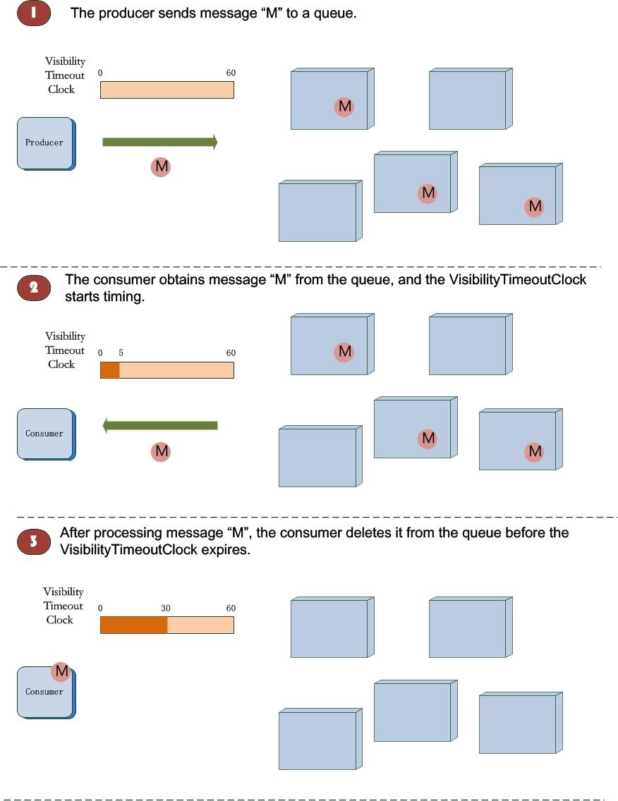 メッセージライフサイクル