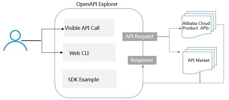 OpenAPI Explorer