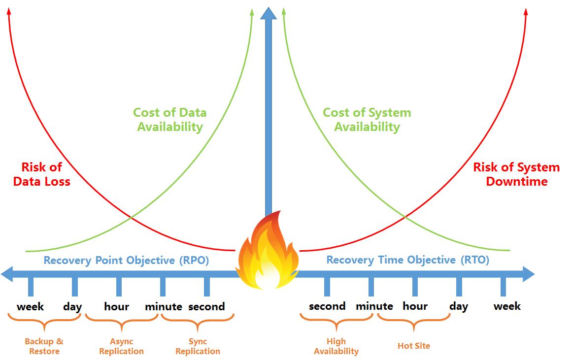 Alibaba Cloud 上の SAP HANA の高可用性および災害復旧のソリューション