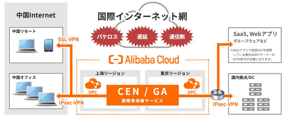 グローバルネットワーク - CEN -