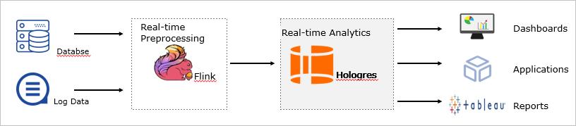 リアルタイムのデータウェアハウス構築