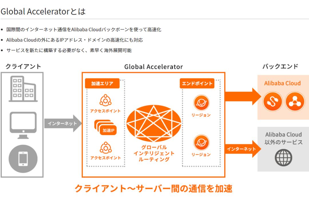 (国際専用線サービス「Global Accelerator(GA)」)