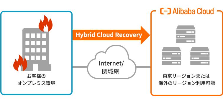 Alibaba Cloudバックアップソリューション