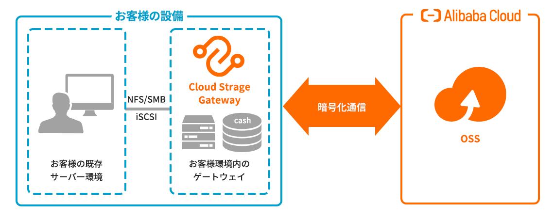 既存ストレージをクラウドで拡張する<Cloud Storage Gateway>