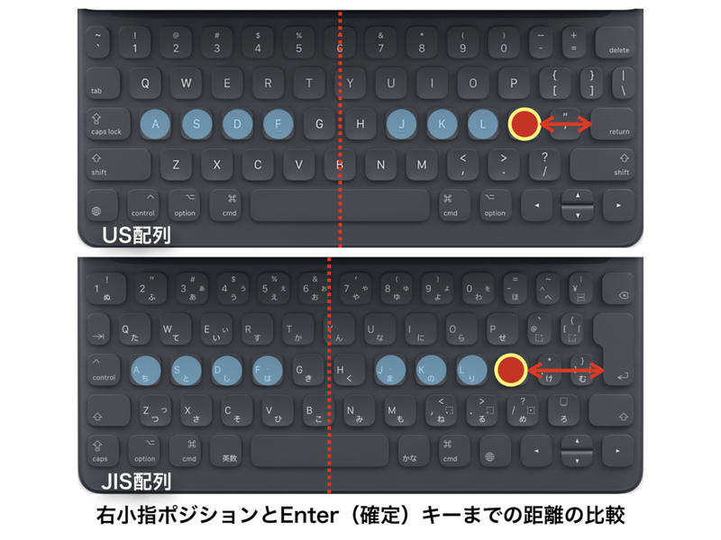 Comparison-of-home-positions-between-us-jis-key-layouts-of-app++le-smart-keyboard-for-ipad-pro-10.5-inch US配列JIS配列スマートキーボード ホームポジション比較