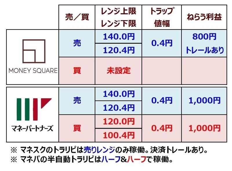 ココブロEUR/JPYのトラリピ設定表