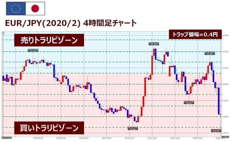 EUR/JPYのココのトラリピ設定2月度チャート