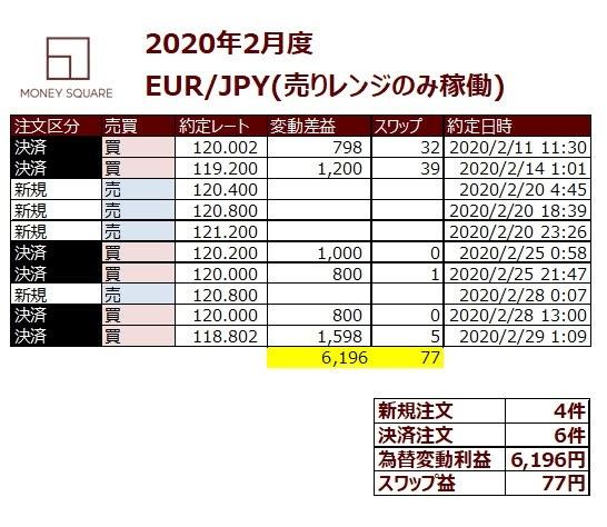 ココのEUR/JPYトラリピ履歴