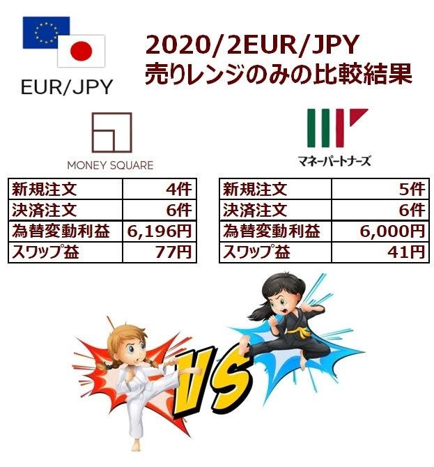 EUR/JPYのココのトラリピ週次実績グラフ