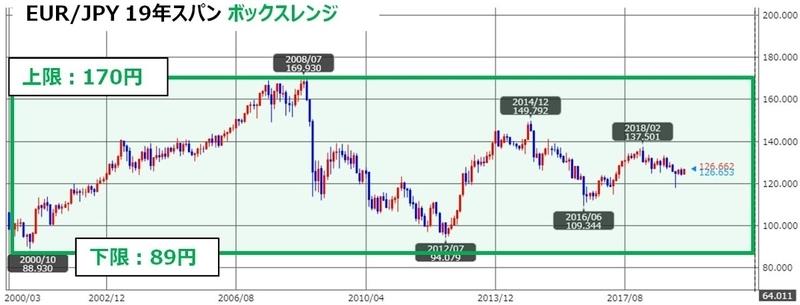 ココのトラリピEUR/JPYのチャート、トラリピ用