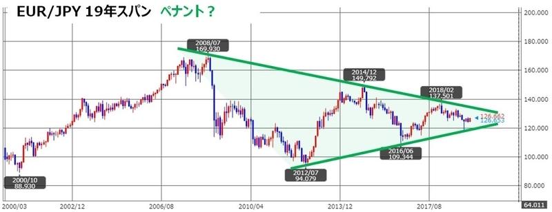ココのEUR/JPYのチャート、トラリピ用/