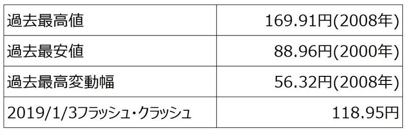 ココのトラリピ、EUR/JPYペアの取引を検討する上で抑えておきたい数値/