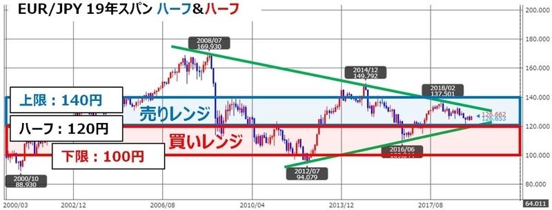 ココのトラリピEUR/JPYのチャート再考/