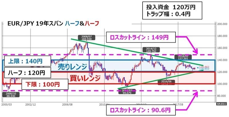 ココのトラリピEUR/JPYのチャート最終調整/