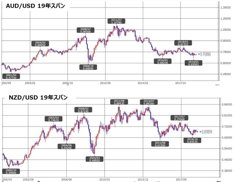 ココのAUD/USDの19年スパンのチャート