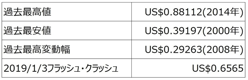 ココのNZD/USDペアのトラリピを設定する上で抑えておきたい数字
