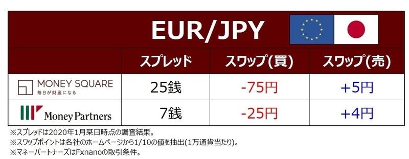 ココブロEUR/JPYの取引コスト比較