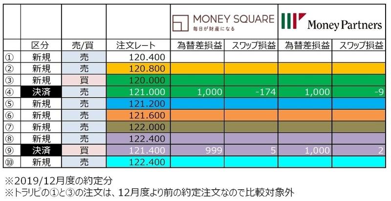 ココブロEUR/JPYのトラリピ12月度実績表