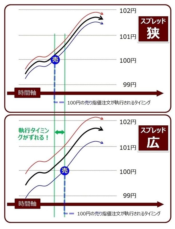 ココブロスプレッドが異なる場合の注文のタイミング