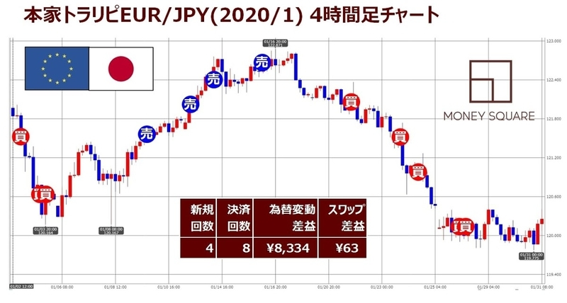 ココブロEUR/JPYのマネスクトラリピ1月度チャート実績記入版