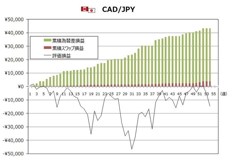 ココブロトラリピCAD/JPYの1月度末までの週次推移グラフ