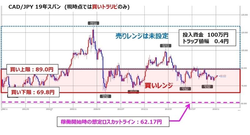 ココブロトラリピCAD/JPYの設定とチャート