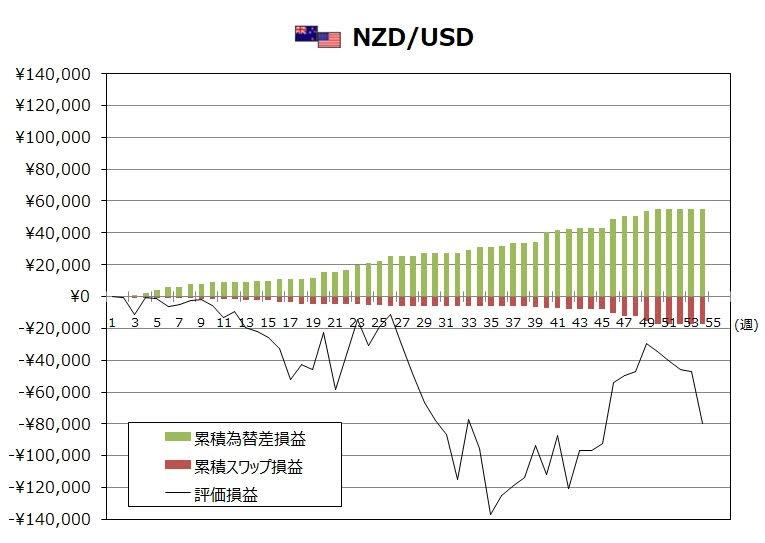 ココブロトラリピNZD/USDの1月度末までの週次推移グラフ
