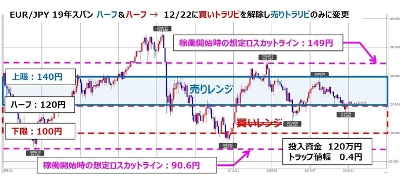 ココブロトラリピEUR/JPYの設定とチャート