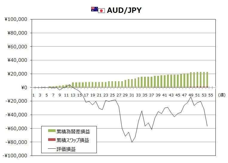 トラリピAUD/JPYの1月度末までの週次推移グラフ