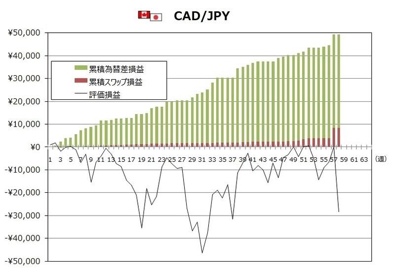 ココのトラリピ2月度CAD/JPYグラフ