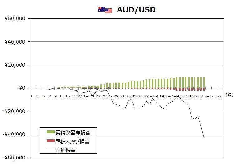ココのトラリピ2月度AUD/JPYグラフ