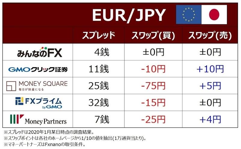 ココブロEUR/JPYのFX取引コスト比較表
