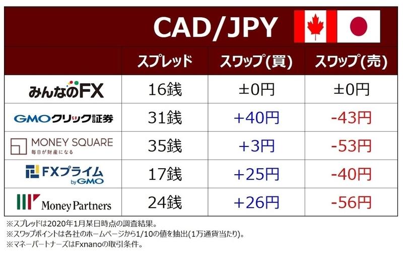 ココブロCAD/JPYのFX取引コスト比較表