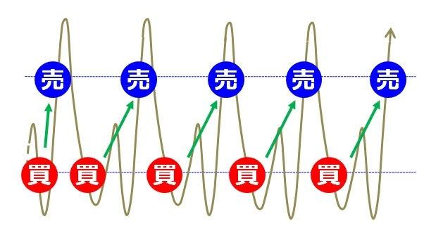 ココブログリッドトレードのイメージ図